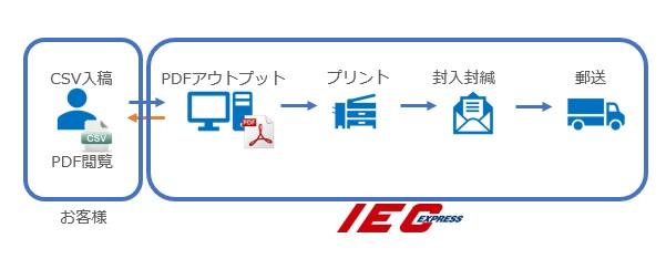 iec_image